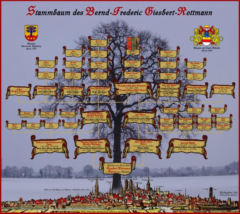 Stammbaum Wikipedia
